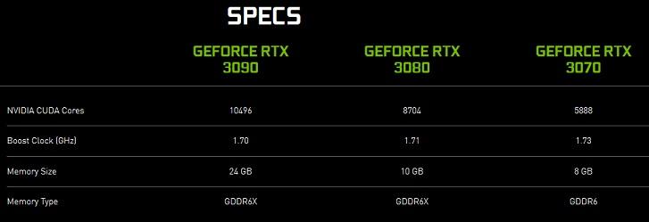 Especificações GeForce RTx 3090, 3080 e 3070